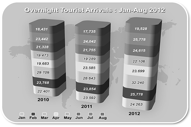 Steady Increase in Tourism Expected as Year Comes to a Close